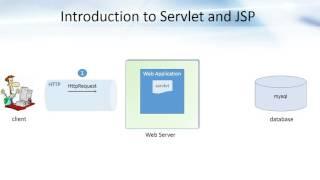 Introduction to Servlets and JSP