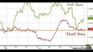 Economic Crash📉💵 - US close to a recession