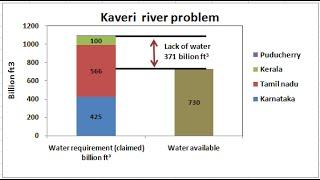 காவிரி நதிநீர் பிரச்சனைக்கு தீர்வு சொல்லும் சாதாரண மனிதன் / Reason for Kaveri River Water Dispute
