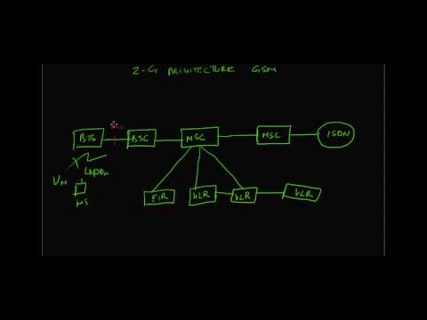 2G GSM Architecture