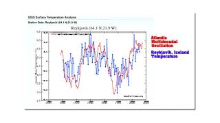 Corrupted Climate Graphs Lead To Corrupted Climate Science