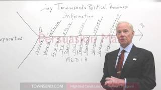 How to Win an Election: Political Campaign
