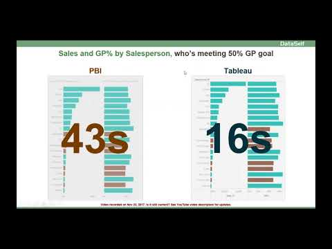 Power BI vs Tableau: Ad Hoc Analysis
