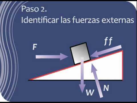 Diagrama de Cuerpo Libre y 2da Ley de Newton