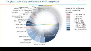 PISA 2015 Q&A Session