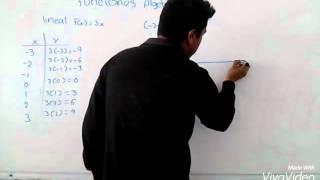 Función algebraica ... f(x)=3x