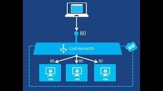 Azure Load Balancer Explained (internet-facing) - step by step