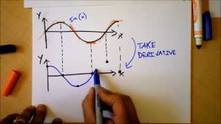 Intro to Derivatives | Quick Calculus 1 of 6 | Doc Physics