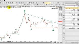 التحليل الموجي الرئيسي لسوق الأسهم السعودي