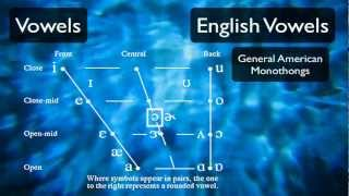 Pronunciation Tutorial 3: English Vowels and the International Phonetic Alphabet