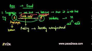 Fraud - Part 1