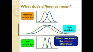 An Introduction to Statistical Tests