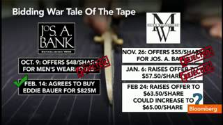 Jos. A. Bank Rejects Men and #39;s Wearhouse Bid