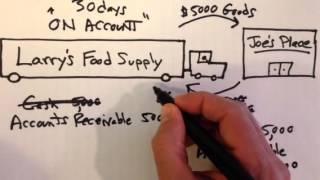 Accounts Receivable and Accounts Payable
