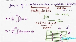 Fourier Series and Practical Harmonic Analysis