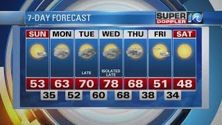Super Doppler 10 Saturday Evening Forecast