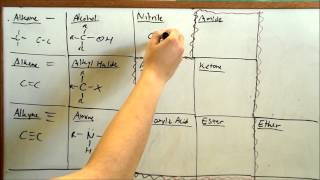 Learn Functional Groups FAST (Organic Chemistry)