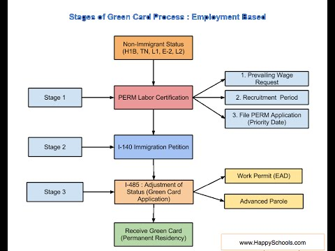 Green Card Process Steps for EB1,  EB2  and EB3 - Employment Based Category
