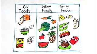 GO,GROW AND GLOW FOOD DRAWING FOR KIDS
