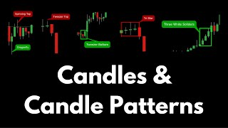 Better Know An Indicator: Candles & Candle Patterns
