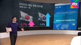 [팩트체크] '한국 경제, 5년 뒤 일본 추월' 정말일까?