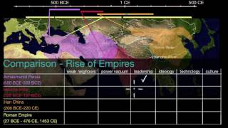 Comparison: Rise of empires | World History | Khan Academy
