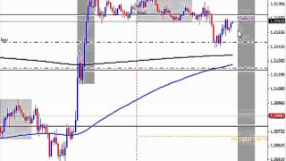 Live Forex Trade Setup - Trading Bank Manipulation