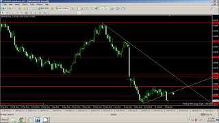 FOREX: Support And Resistance Levels By Malizi FX Biz (PART 2)