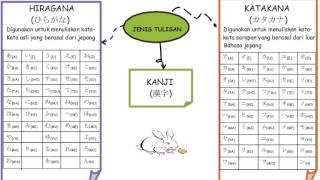 Cara Cepat dan Mudah Belajar Bahasa Jepang