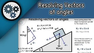 Mechanics: Resolving vectors at angles (A-level Physics)