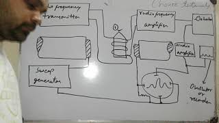 NMR SPECTROSCOPY -INSTRUMENTATION