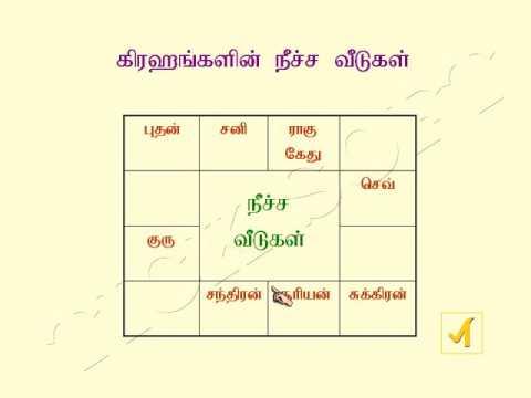 Xxx Mp4 Astrology Basic Through Tamil 3gp Sex