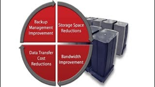 On Windows Server you can compress File Sizes and accelerate Backups