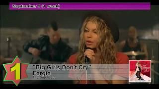Billboard Hot 100 - No.1 Hits Songs of 2007