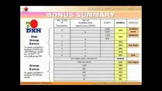 DXN International Business Opportunity Presentation Video - DXN Golden Team