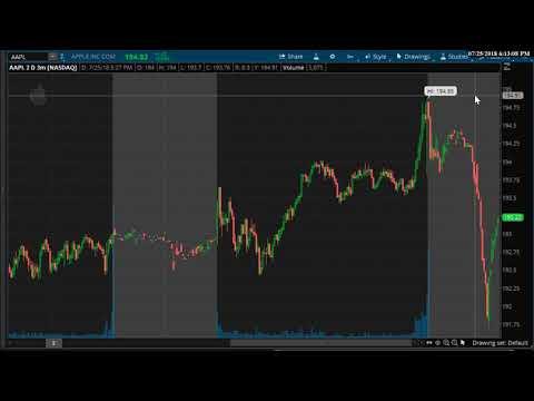 Xxx Mp4 Stock Market FB Technical Analysis 7 25 18 3gp Sex