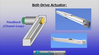 Training in 60 Seconds - Rotary & Linear Motion (Part 3)