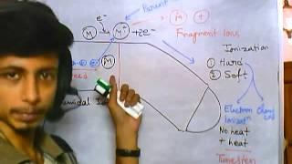 Mass spectroscopy part 6 Ionization in Mass spec