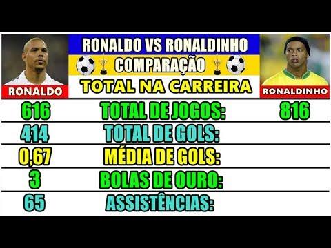 Xxx Mp4 Ronaldo Vs Ronaldinho Gaúcho Comparação De Carreira Jogos Gols Assistências Títulos E Mais 3gp Sex
