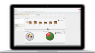 Coor Performance Portal