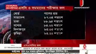 SSC Result Final 30 May 2015