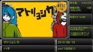 【全500曲】歴代ランキングから振り返る!VOCALOID人気曲サビメドレー!