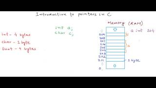 Introduction to pointers in C/C++