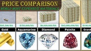 Price Comparison (Most Expensive Substance - per kg)