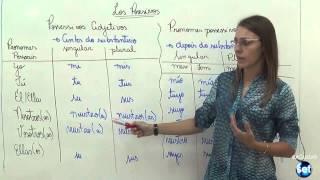 Pronomes Possessivos - Espanhol