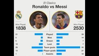 Ronaldo vs Messi  Comparison - Net Worth, Teams, Houses, Cars, Family & more