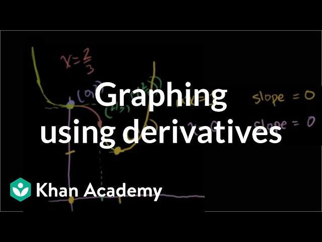 Graphing using derivatives | Derivative applications | Differential Calculus | Khan Academy