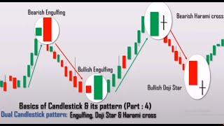 Engulfing, Doji Star & Harami Cross Trading Strategy | Technical Analysis Bangla Tutorial