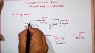 Time Speed and Distance Part 2  (SSC CGL|BANK PO|CAT|CLERICAL|MBA ETC )