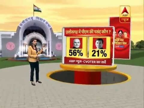 Xxx Mp4 ABP Opinion Poll Like MP Narendra Modi Continues To Remain Top Choice For PM In Chhattis 3gp Sex